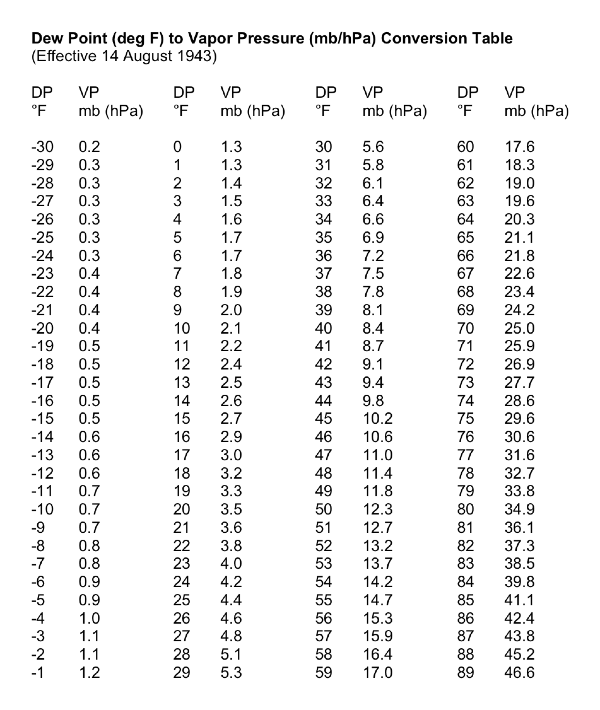 Dew point table pdf - Atmospheric pressure conversion table ...